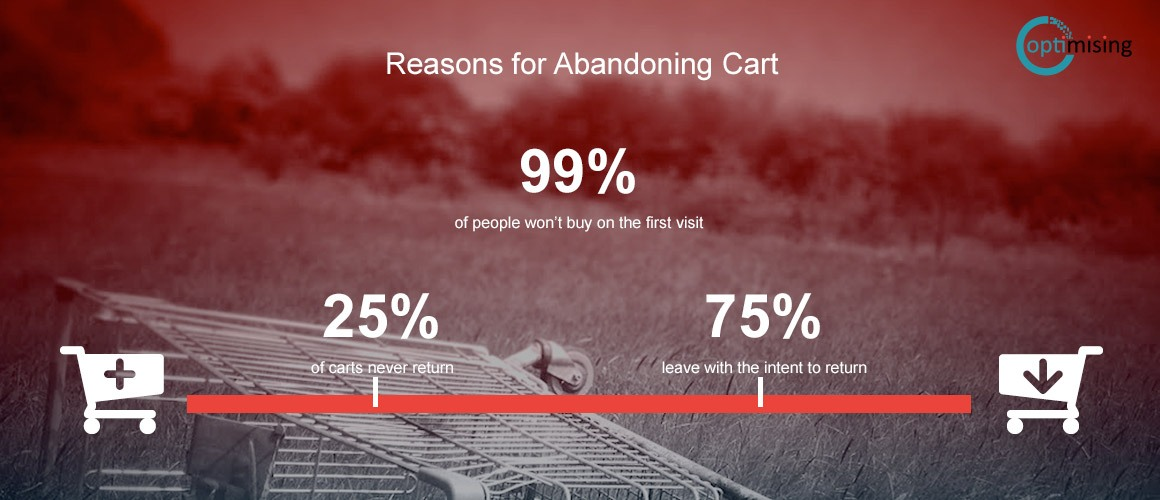 Reasons for users abandoning carts 2016