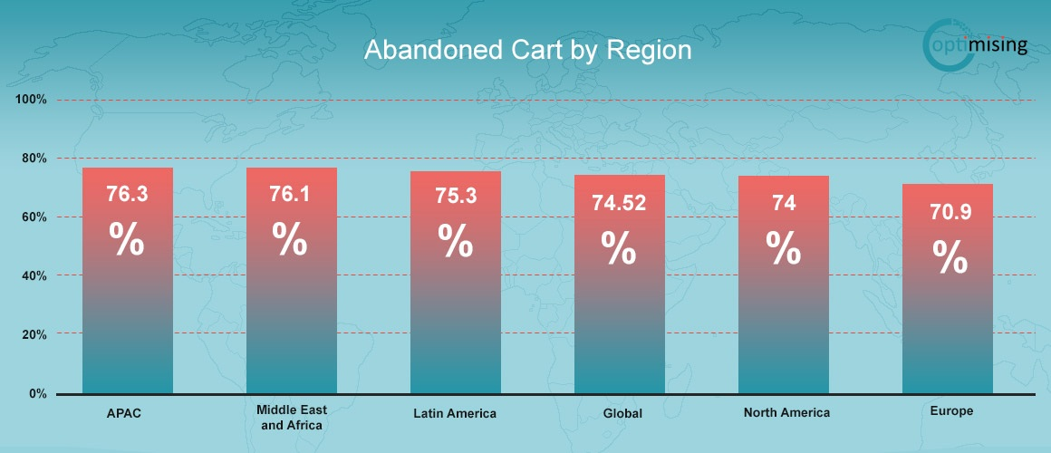 Abandoned carts by region 2016